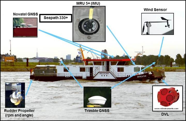 "(c) Abb.1: Multi-Sensorsystem auf dem Peilschiff ""Mercator"" der WSA Duisburg-Rhein (Breitenfeld, 2014)"