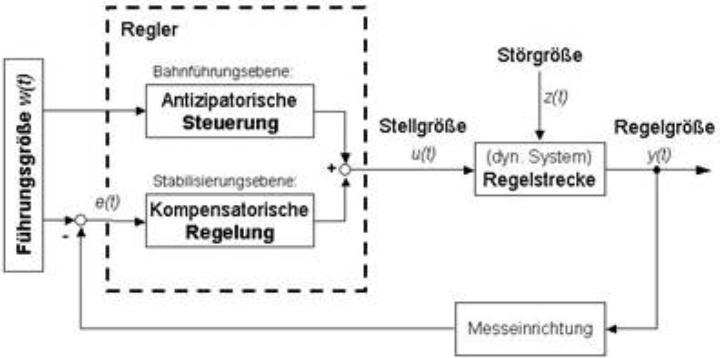 Regelkreis mit antizipatorischer Vorsteuerung (c)