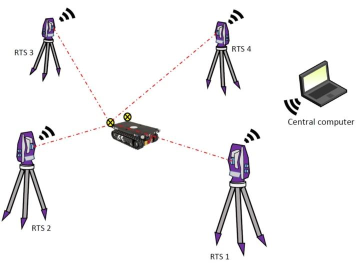 Abbildung 1: Prinzip eines RTS-Netzwerks