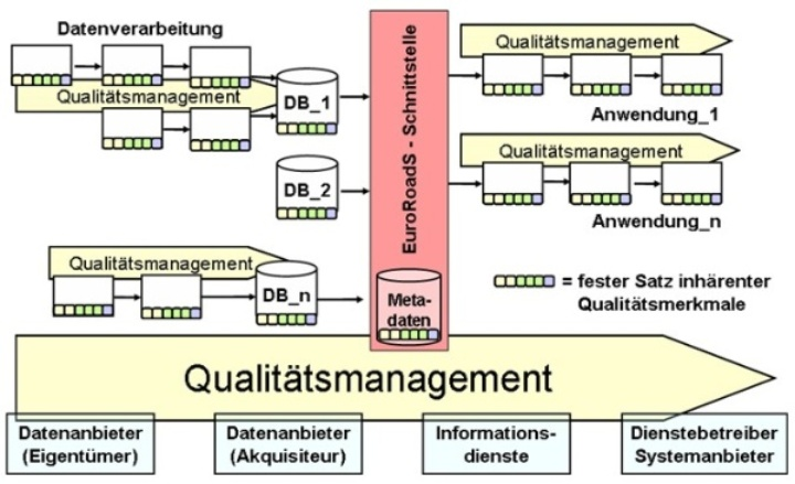 Quality management und data quality (© iigs) (c)  Quality management und data quality (© iigs)