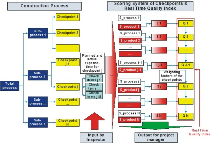 (c) Qualitätsmodell im Bauprozess  (© iigs)