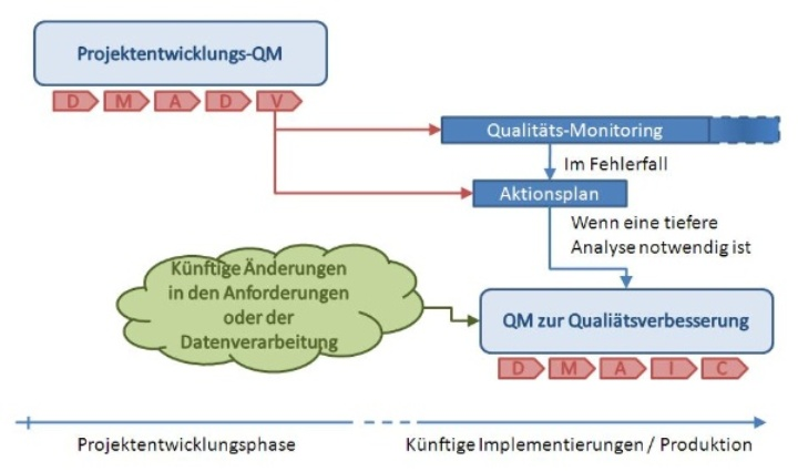 (c) Abbildung 1: ROSATTE Qualitätsmanagement System (© iigs)